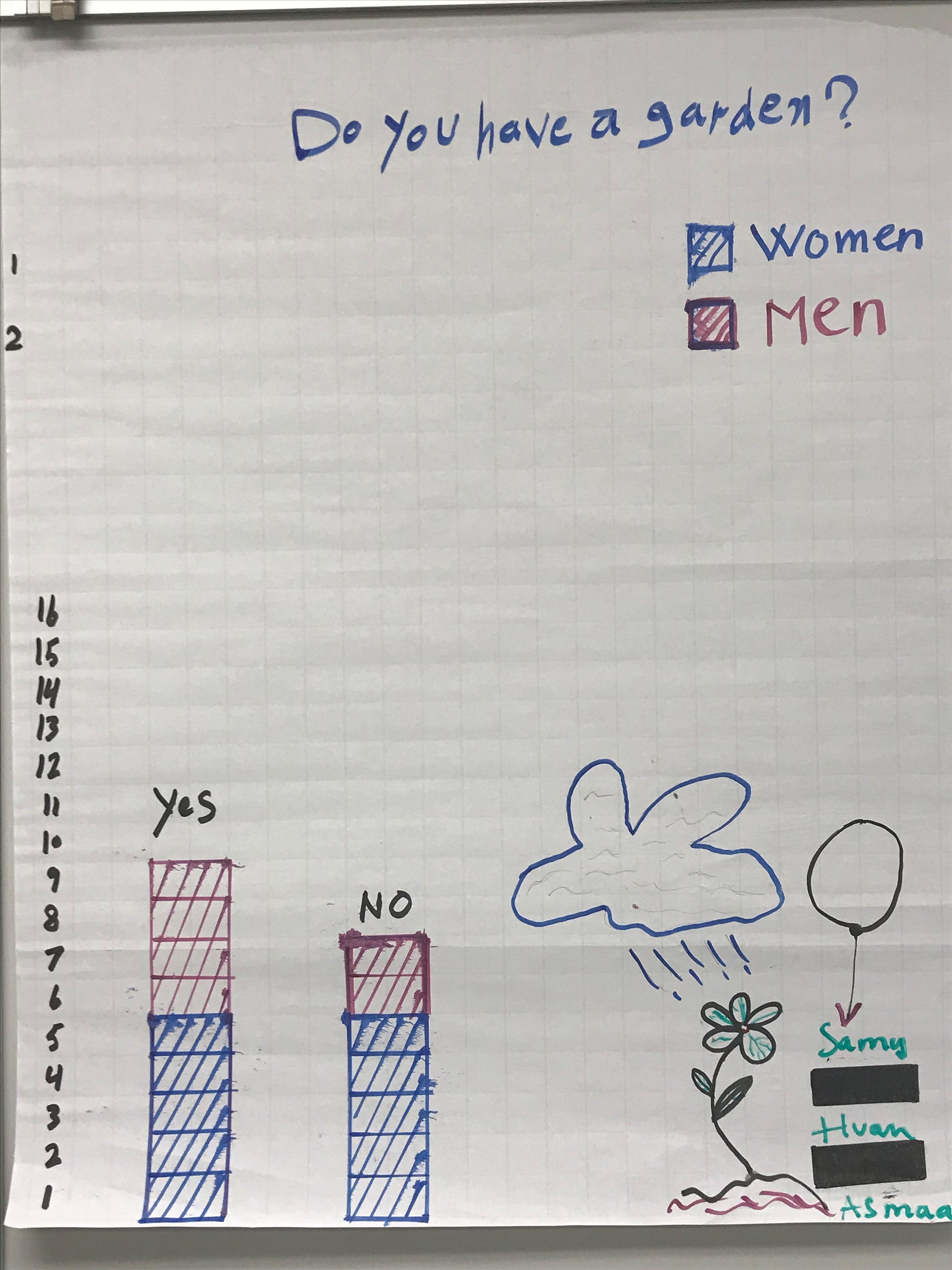 Bar graph shows 9 students (5 women, 4 men) have a garden. Seven students  (5 women and 2 men) do not have a graden.