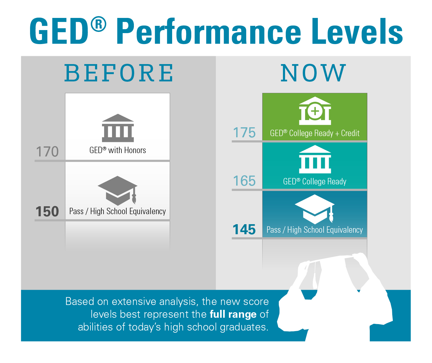 GED Test Score/Performance Level Enhancements | LINCS