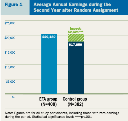 Figure 1.  Average Annual Earnings during the Second year